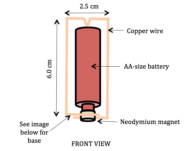 Homopolar Motor Project Procedure