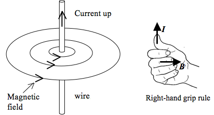 Right-Hand Grip Rule