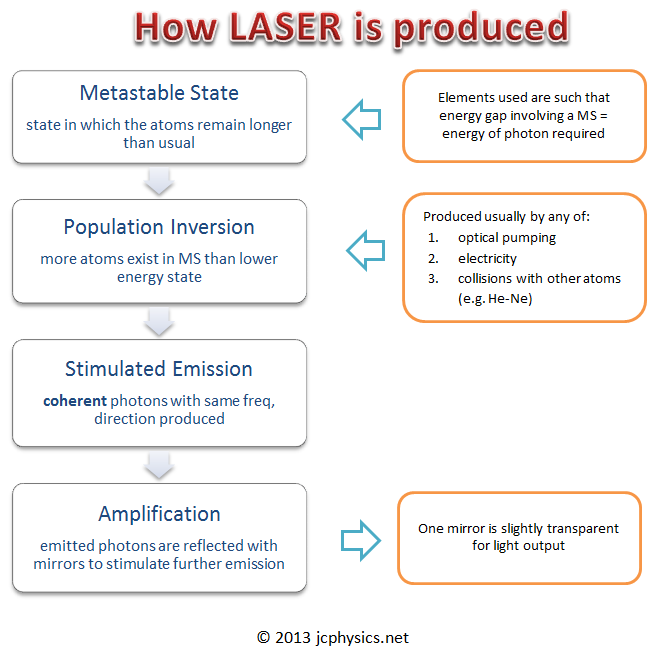 how lasers are produced